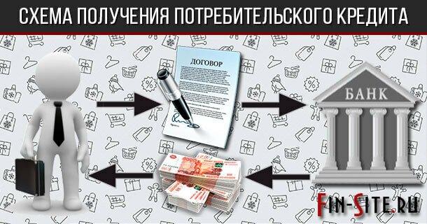 Схема получения потребительского кредита
